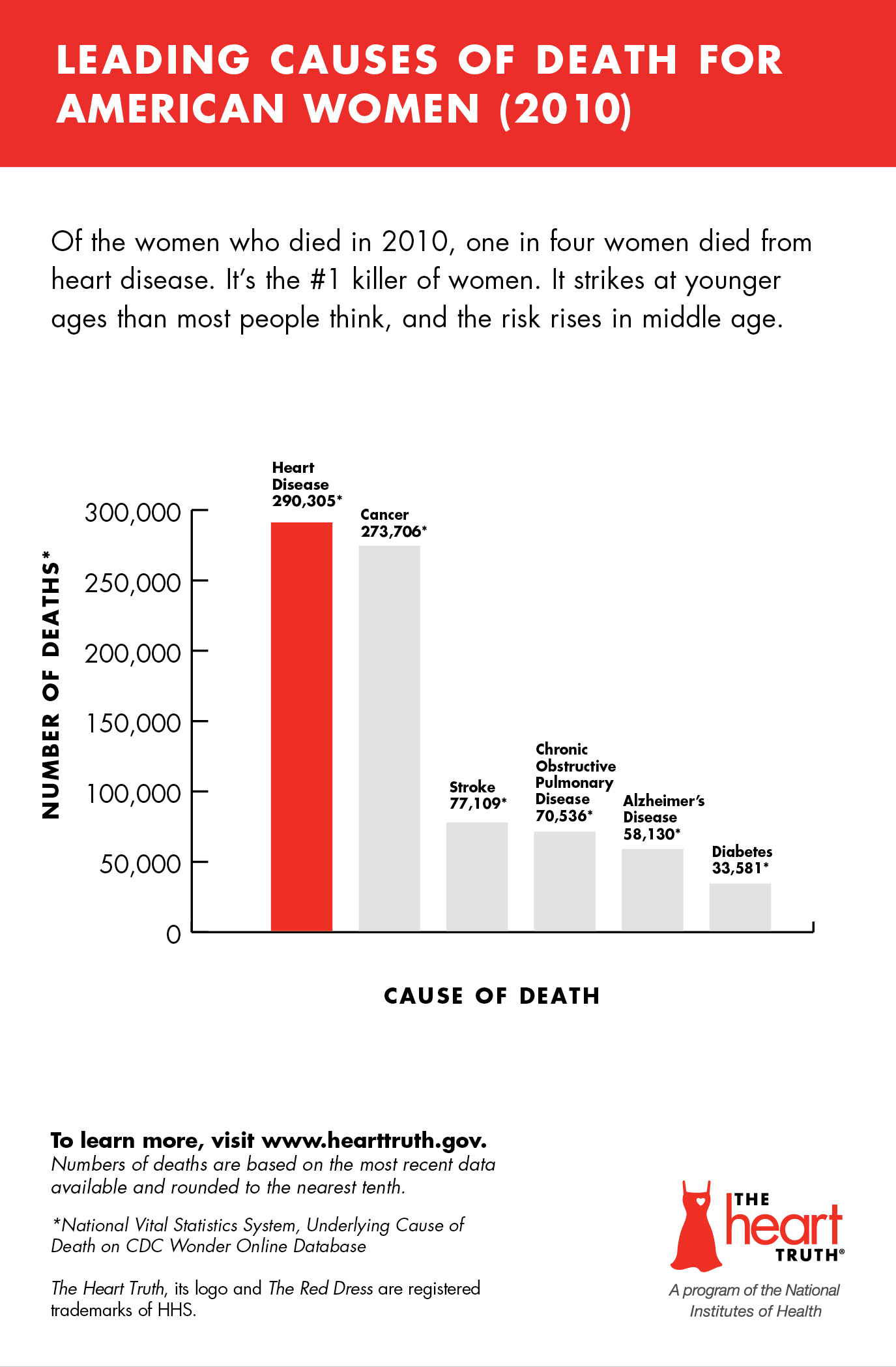 Leading Causes of Death for American Women (2010).